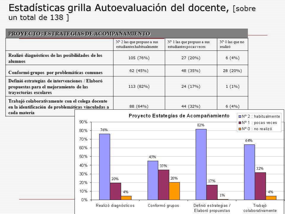 Estadísticas grilla Autoevaluación del docente, [sobre un total de 138 ]